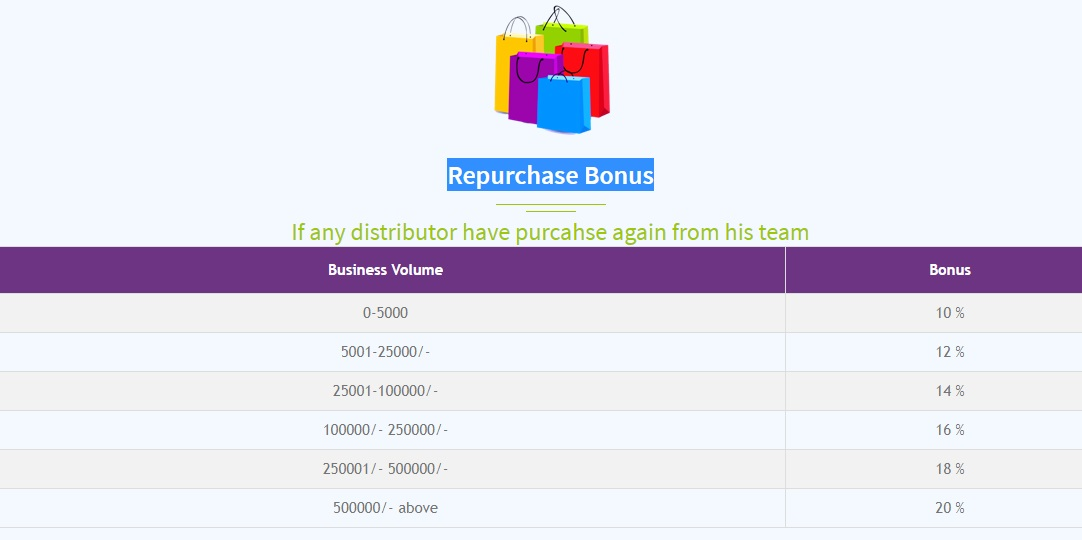 genoxylifecare-repurchage-bonus